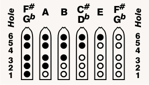 Scale for an F# minor pentatonic, five-hole Native American style flute