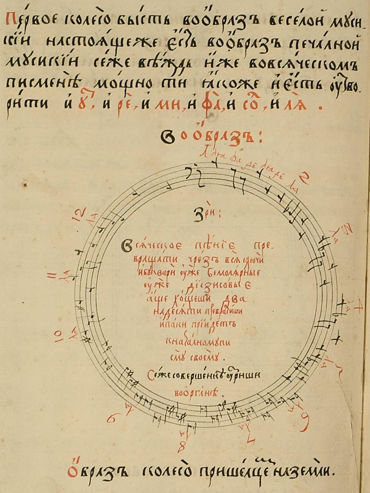 Circle of Fifths by Nikolay Diletsky, 1679