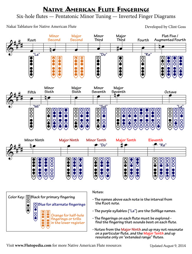 NAF Fingerings for Six-hole flutes with Pentatonic Minor Tuning (Inverted Finger Diagrams)