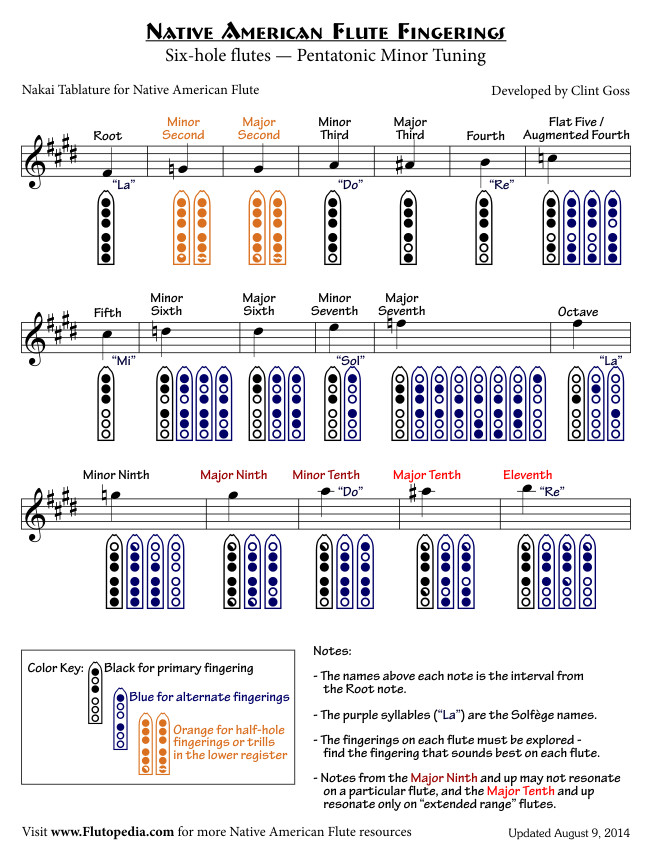NAF Fingerings for Six-hole flutes with Pentatonic Minor Tuning