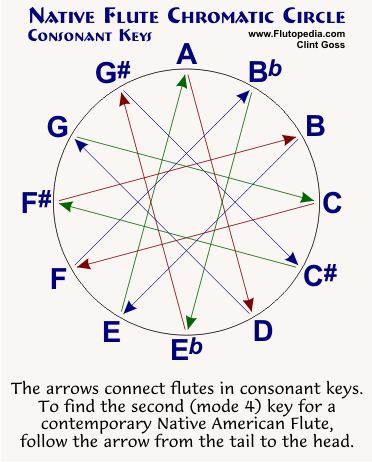 Chromatic Circle – Consonant Keys