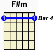 F# minor DADFAD finger chart