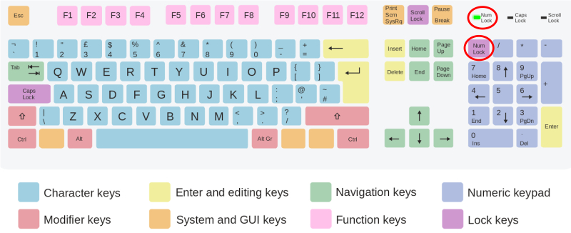 NumLock feature on an ISO Qwerty Keyboard layout (typical on Microsoft Windows<sup title=