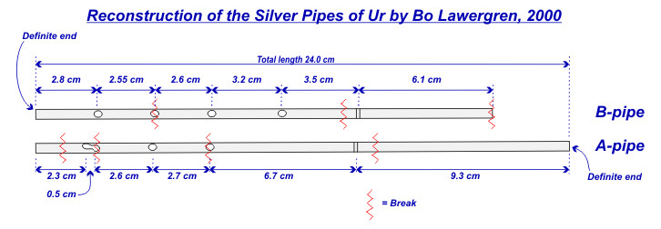 Reconstruction of the Silver Pipes of Ur, by Bo Lawergren, 2000