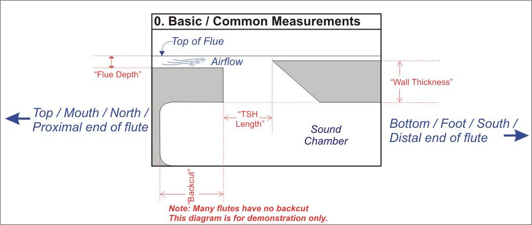 Diagram showing how Flute Depth and TSH Length are measured