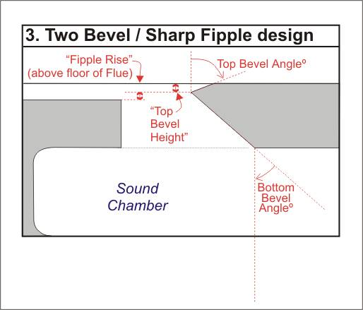 Diagram showing how Fipple Rise and Bottom Bevel Angle measurements for the Two Bevel / Sharp Fipple design