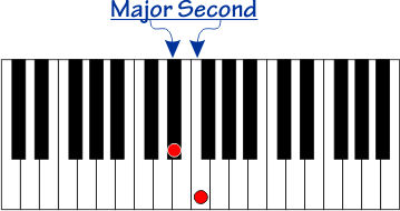 Major Second  interval on a piano