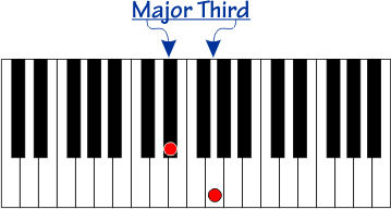 Major Third  interval on a piano