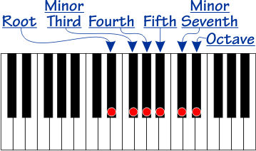 Scale with root, minor third, perfect fourth, perfect fifth, minor seventh, and octave notes
