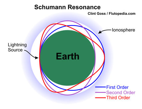 Example of first, second, and third order Schumann Resonances