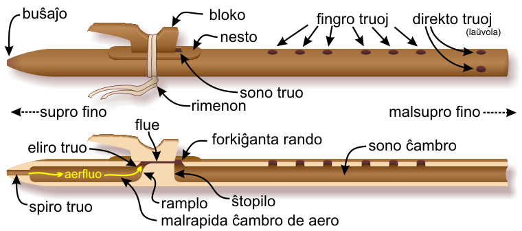 Components of the Native American flute — Esperanto-language labels