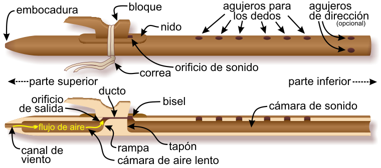 Components of the Native American flute — Spanish-language labels