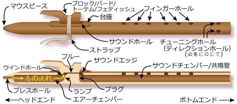 Components of the Native American flute — Japanese-language labels