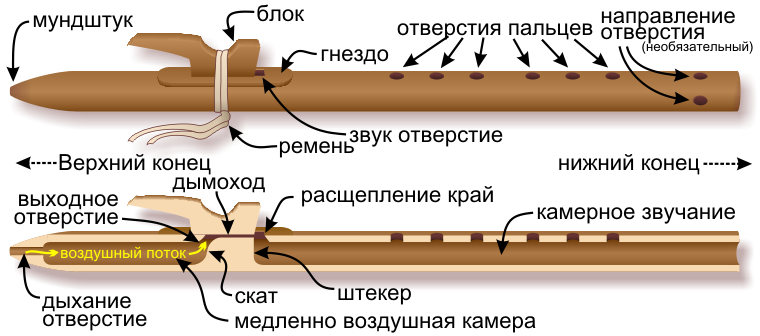 Components of the Native American flute — Russian-language labels