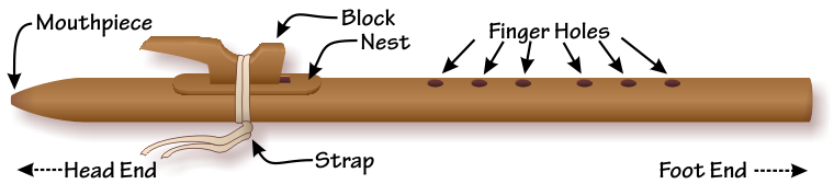 Parts of the Native American flute, showing the head end, foot end, mouthpiece, strap, block, nest, and finger holes