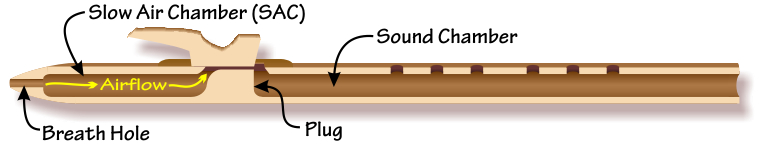 Cut-away image of a Native American flute, showing the breath hole, airflow, slow air chamber, plug, and resonating chamber