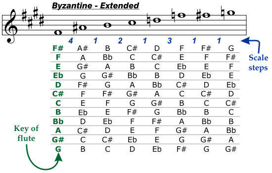 Byzantine Extended Scale