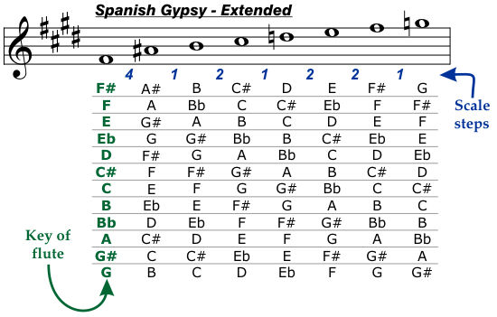 Spanish Gypsy Extended Scale