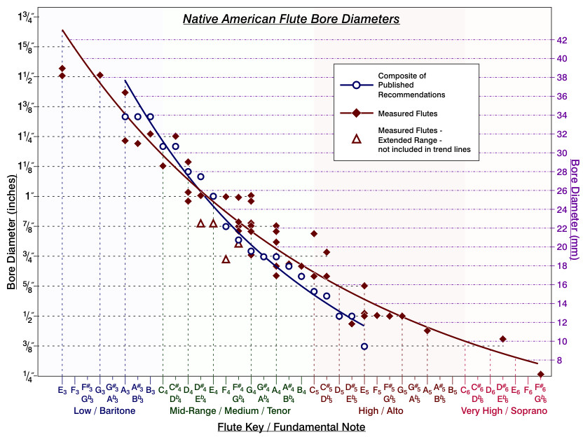 Native American Flute Bore Diameters - published recommendations and a survey of measured flutes