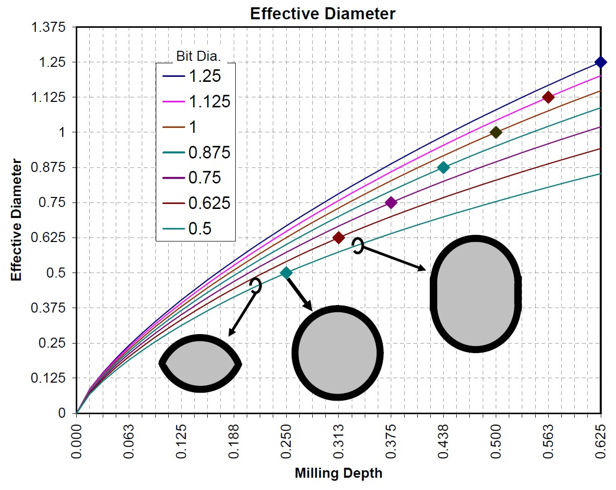 Attaining an Effective Diameter from a given router bit size by control of the milling depth