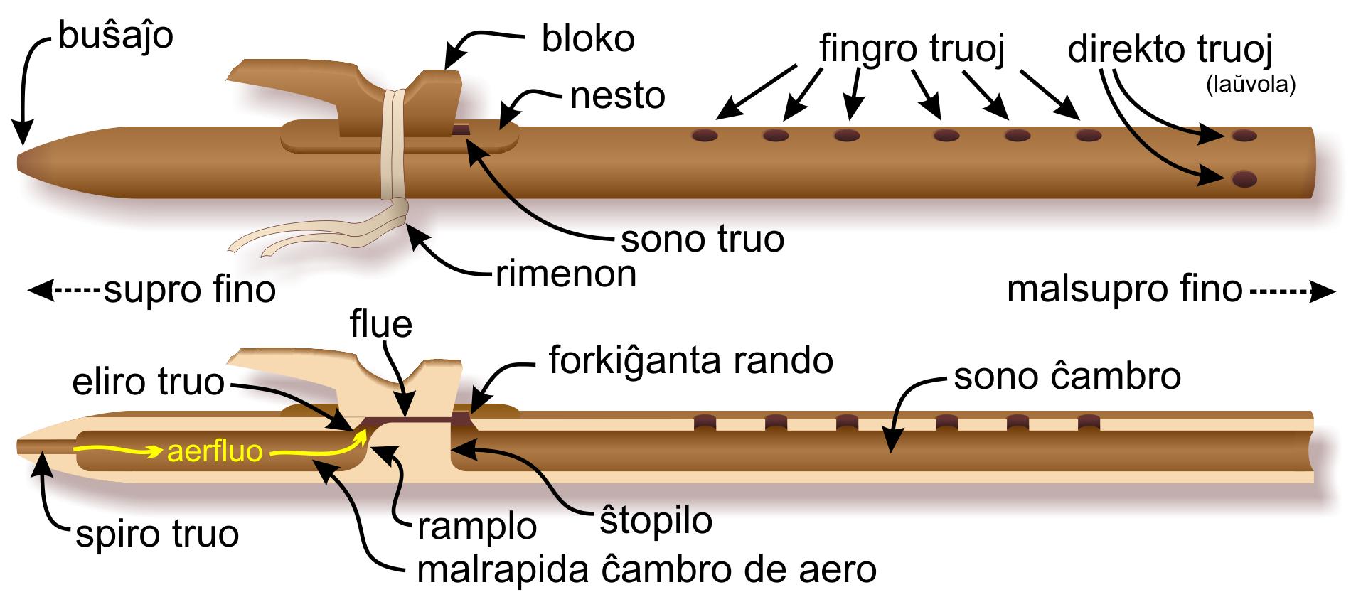 anatomy of the native american flute rh flutopedia com