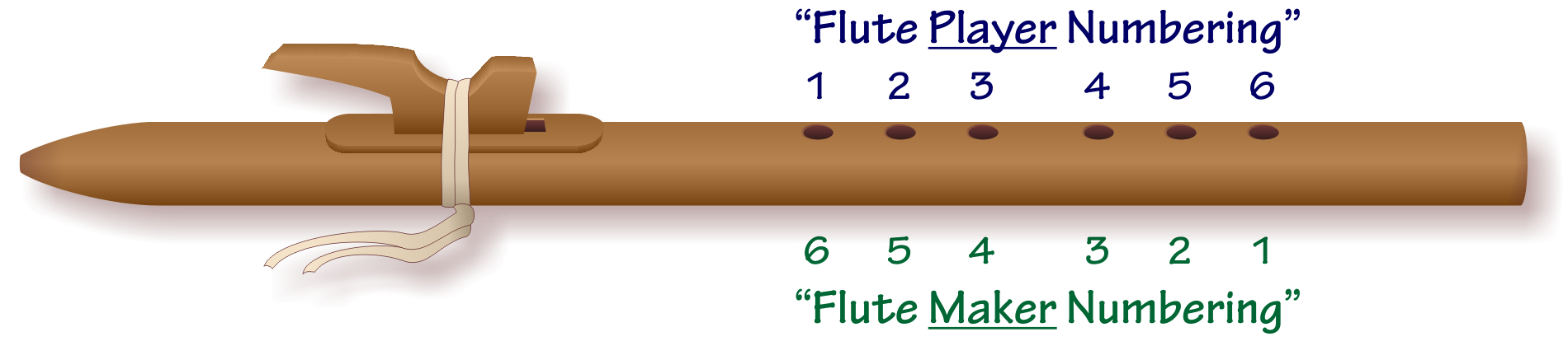 Basic-Six Method for Tuning Native American Flutes