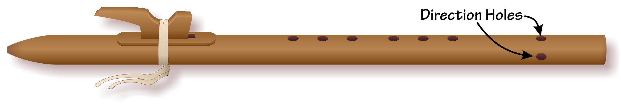 anatomy of the native american flute rh flutopedia com Flute Key Names Flute Notes